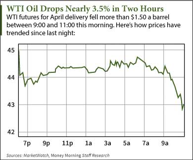 What Is the Price of Oil Today?