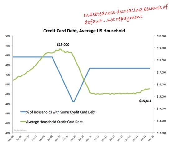 personal debt