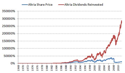 Here's How Powerful Dividend Reinvestment Is to Your Portfolio