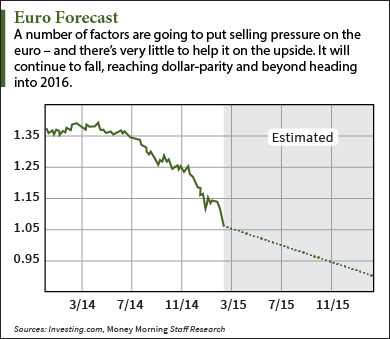 euro dollar parity
