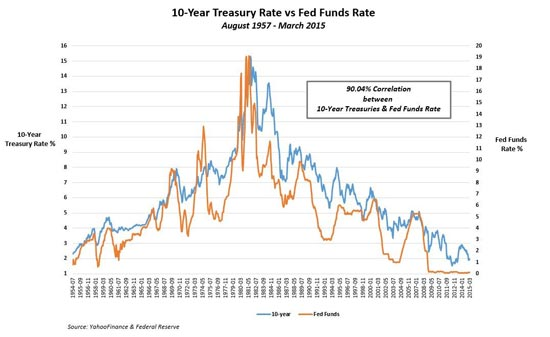 rising rate play Fed fund rate