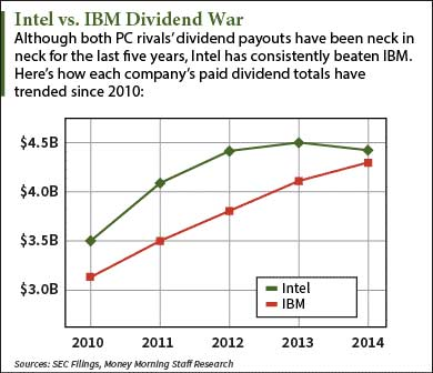 intc dividend