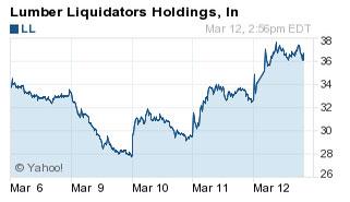 NYSE: LL chart