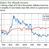 Alibaba earnings date