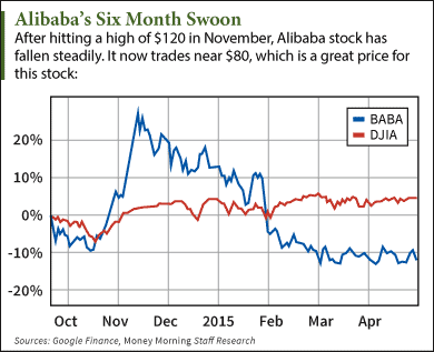 Alibaba stock price prediction