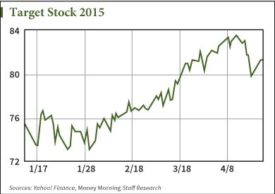 Target stock