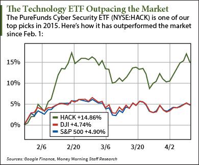 ETF trading Chart