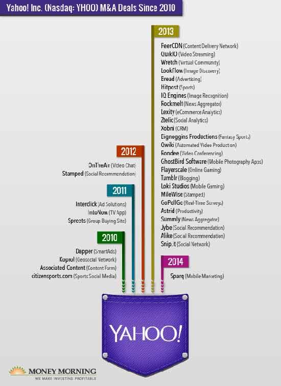 0415_Yahoo-Mid