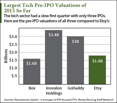 How to sell pre-ipo stock options