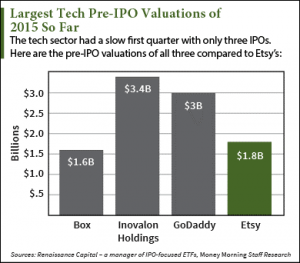 etsy ipo graph