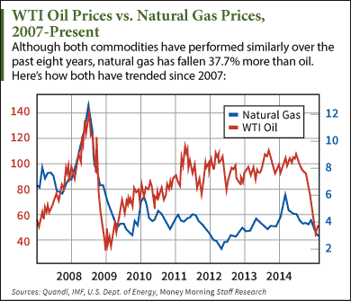 crude oil price history vs natural gas