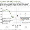 crude oil price history oil futures