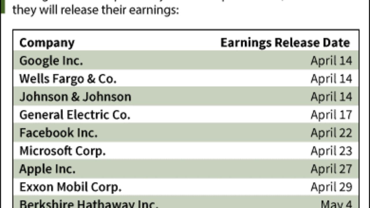 Stock Earnings Calendar - Q1 2015