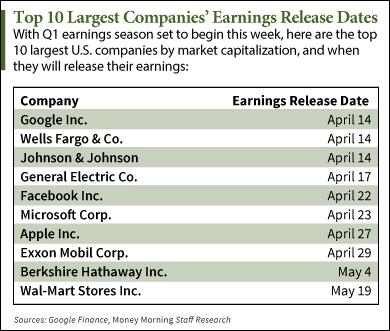 stock earnings calendar