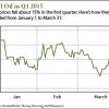 oil price forecast 2015