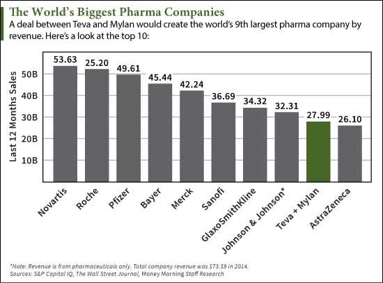 big pharma companies
