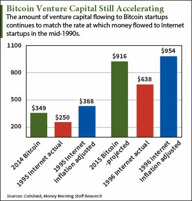 VC Investing in Bitcoin Rises to the Fastest Pace Yet
