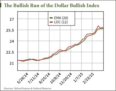 gain on the dollar