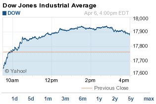 DJIA today