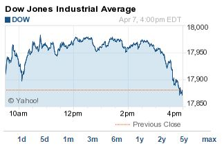 DJIA index_040715