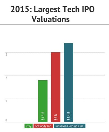 Etsy IPO Valuation