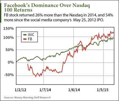 FB earnings