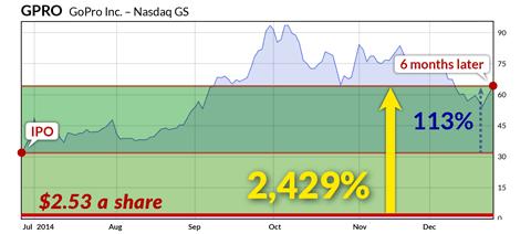 GPRO IPO