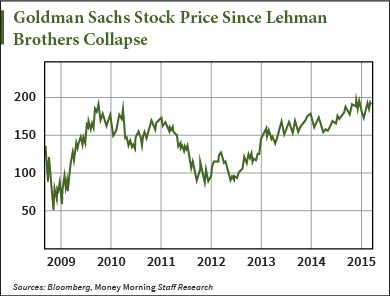 goldman sachs stock price