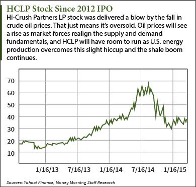 HCLP stock