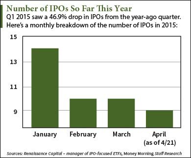 Where do i find an ipo calendar