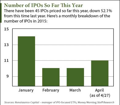 new ipos this week