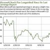 MSFT stock price