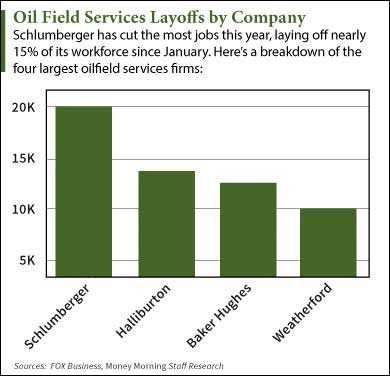 how many oil jobs have been lost in 2015