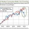 stock market correction