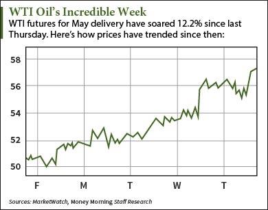 oil index etf