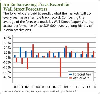 here s how wrong wall street stock market predictions are