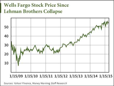 Wells Fargo stock price