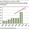 China gold reserves