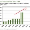 China gold reserves