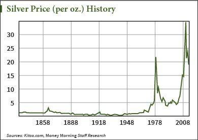 Charts Of The Gold Price History And Silver Show Just How Much This Ratio Has Changed