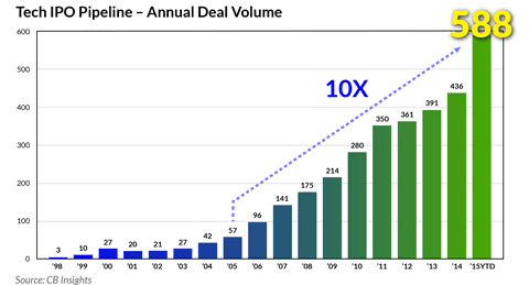 tech ipo growth