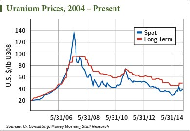 price of uranium