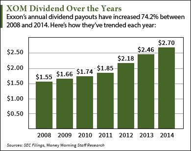 xom dividend