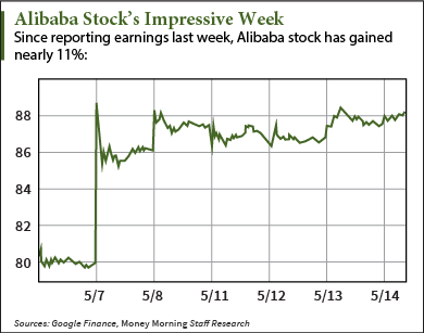 Alibaba stock price today