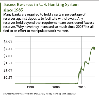 Federal Reserve stock market manipulation