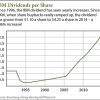 IBM dividend