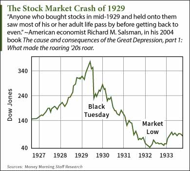 what caused the stock market crash of 1929