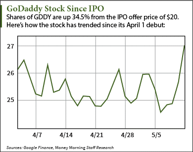 godaddy (nyse: gddy) share price chart