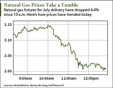 natural gas futures news