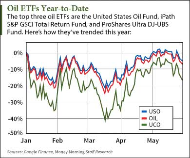 best oil etf